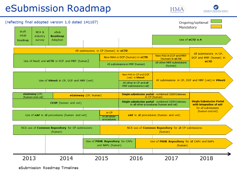150701-esubmission-roadmap