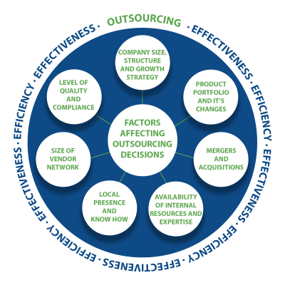 FACTORS AFFECTING OUTSOURCING DECISIONS