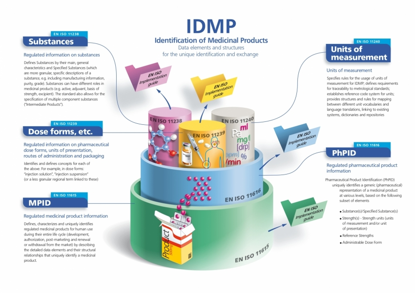 Identification of Medicinal Products