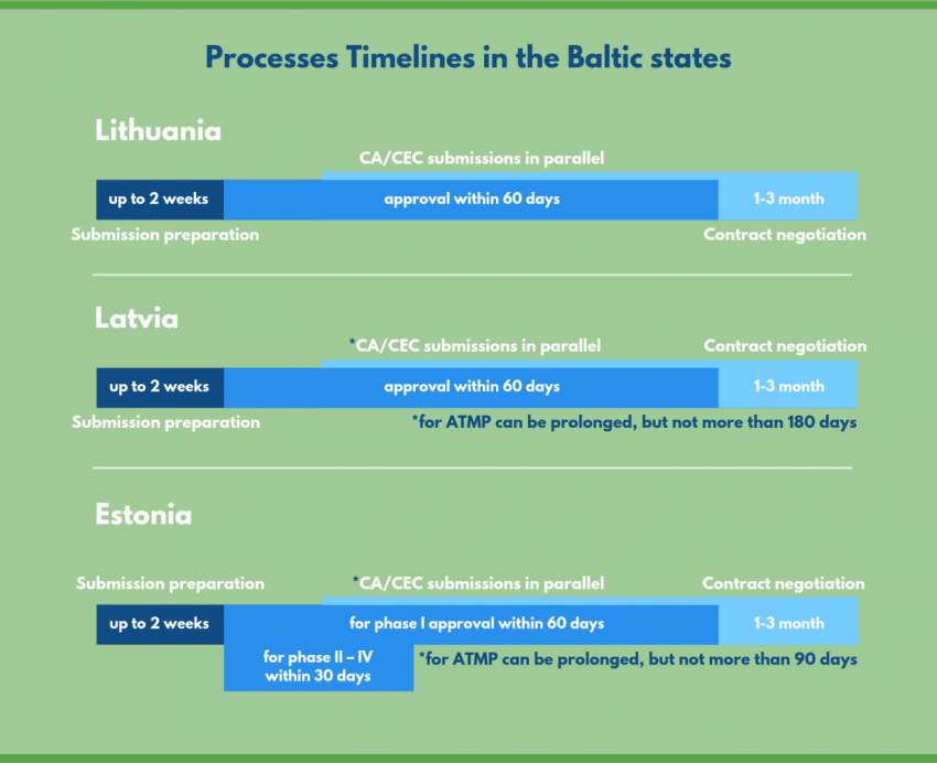 Processes Timelines in the Baltic states