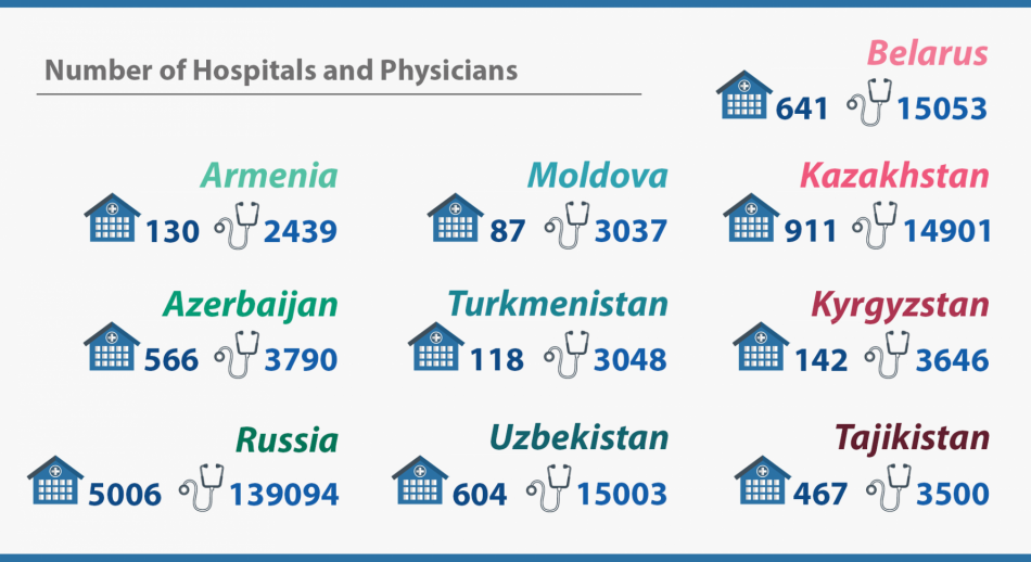 Number of Hospitals and Physicians