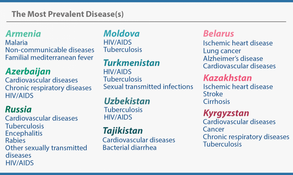 The Most Prevalent Disease(s)