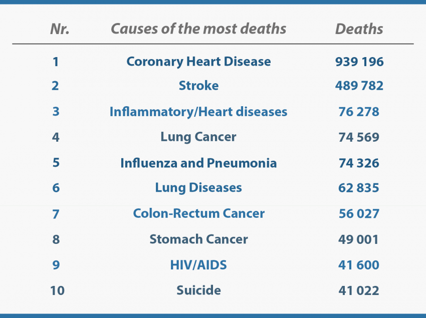 Causes of the Most Deaths