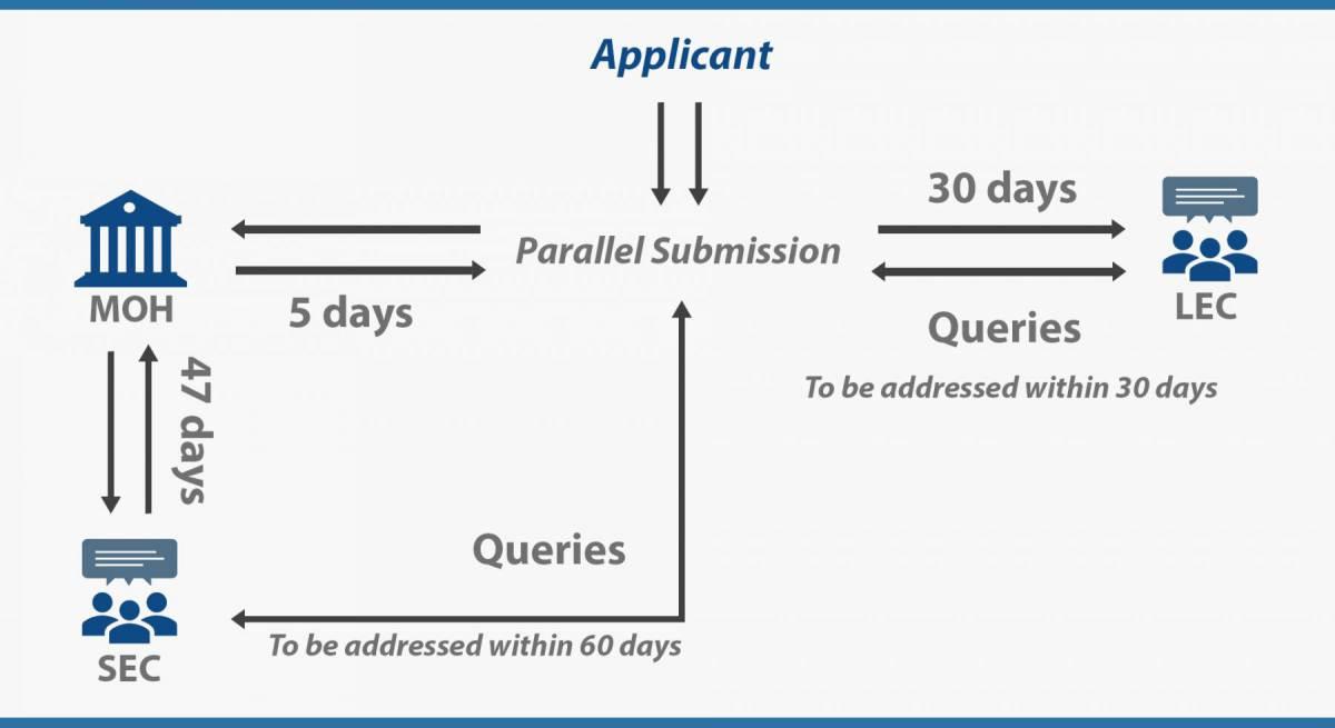 SEC and LEC Review Process