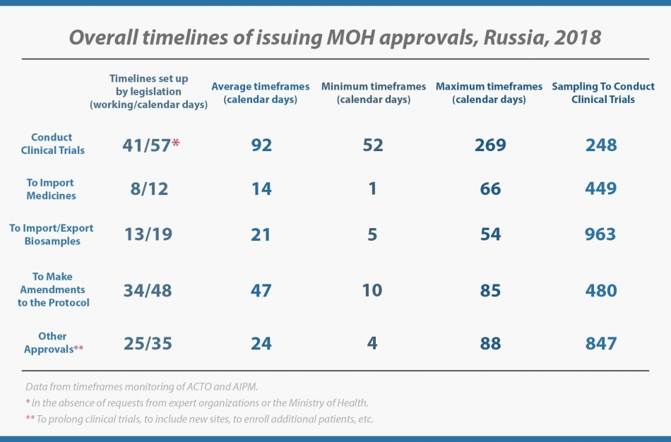 Timeframes of clinical trial approvals in Russia