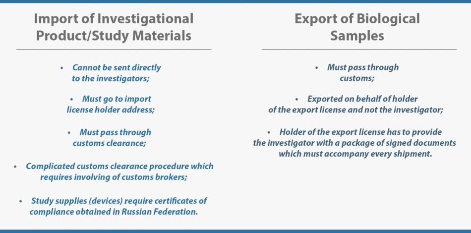 Import and export requirements